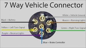 7 way trailer plug wiring diagram vehicle end wiring diagram local gmc 7 way plug wiring wiring diagram mega 7 way trailer plug wiring diagram vehicle end