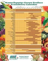 Holden Fruit Produce Local Produce Farm To Table