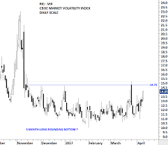 Vxx 10 Year Chart Cboe Volatility Index Vix Tech Charts