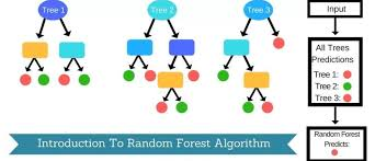 How Random Forest Algorithm Works In Machine Learning Synced