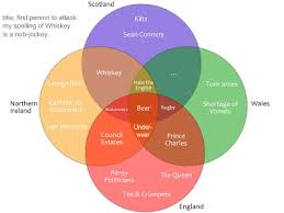 British Isles Venn Diagram Another Something British Isles Venn Diagrams