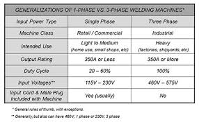 Tig Welding Voltage Chart Selecting The Proper Size Welding Cables
