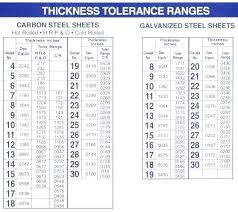 Inches To Gauge Chart 60 Prototypic Steel Gauge Thickness Chart Metric