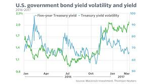 Bond Interest Rates Chart One Chart Shows How Remarkably Relaxed Investors Are About