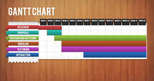 How To Do Gantt Chart For Research Proposal Ranger Simulation Final Year Project Gantt Chart For Fyp