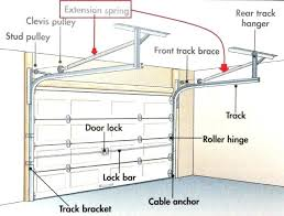 cost to install garage door opener to install garage door opener replacing garage door spring