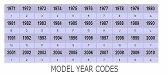 10th Digit Vin Number Chart Vin Number Gokarts Usa