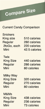 Snickers Bar Size Chart Changing The Face Of Candy Bars Food And Health Communications