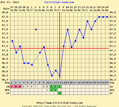 Is There Still Hope 12dpo Bfn On A Frer