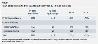 Pell Grant Eligibility Chart 2012 The Ryan Budgets Pell Grant Cuts Put College Out Of Reach