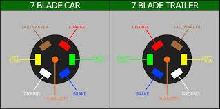 rv trailer plug wiring diagram with 7 pin exceptional for carlplant 7 pin trailer wiring diagram with brakes at Rv 7 Pin Plug Wiring Diagram