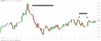 forex and gold forecast market analysis canadian dollar likely to weaken further as low nears