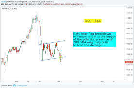 Bear Flag Pattern Awesome Stock Market Chart Analysis NIFTY Bear Flag And 48 Day SMA