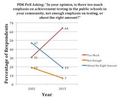 Essa And Nclb Comparison Chart The Essa And Public Opinion Green Write