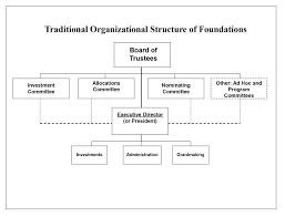 board of directors organizational chart template. Free Non Profit Organizational Chart Template Structure peero idea