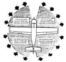 Wind Correction Chart Wind Correction During Taxi Flight Training Centers