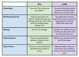 buy v lease buy v lease chart magnussens toyota palo alto