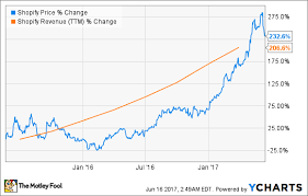Subway Stock Price Chart Why A Value Investor Bought Shopify Stock The Motley Fool
