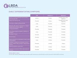 Stages Of Dementia Chart Diagnosis Lewy Body Dementia Association