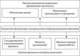 Финансовая система и ее звенья Финансы денежное обращение и кредит Финансовая система как сложно структурированный объект