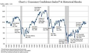 Consumer Confidence Historical Chart Shock Or Recession Consumers Tell Us The Difference