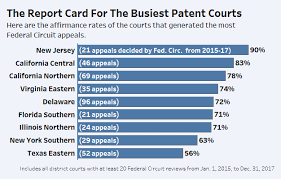 Texas Courts Chart From Nj To Texas How The Courts Fared At The Fed Circ