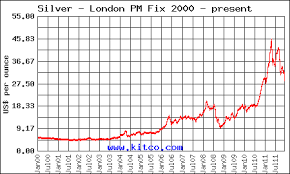 10 Year Silver Chart 650 Years Of Historical Silver Chart