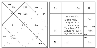 Gene Kelly Birth Chart Gene Kelly Kundli Horoscope By