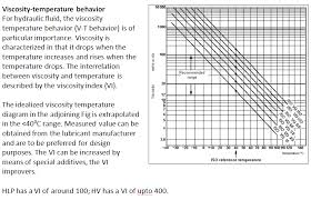 Iso Vg 68 Viscosity Chart Lubewhiz Education And Training