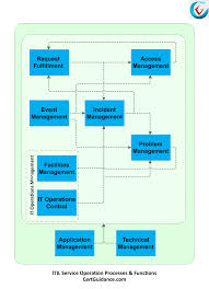 Process Charts In Operations Management Understanding Itil Service Operation Process Itil Tutorial