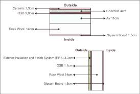Figure 7 Light gauge steel framing system roof slab and wall