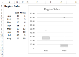 Building Charts In Excel 2013 Create A Simple Box Plot In Excel Contextures Blog