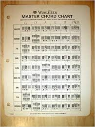 Wurlitzer Master Chord Chart Best Inversions For Keeping