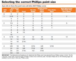Phillips Head Screw Size Chart Bits Apex Fasteners