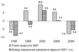 Экономический рост и экономическое развитие сущность факторы и  Это связано с тем что рост спроса неизбежно приводит к опережающему увеличению промежуточного потребления на фоне истощившихся в период кризиса