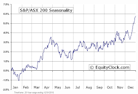 Asx 200 Index Chart Jse Top 40 Share Price
