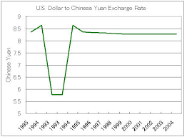 Us Dollar Chinese Yuan Exchange Rate Chart