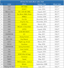 Album Sales Chart Kpop All Time First Week Album Sales Chart As Of August