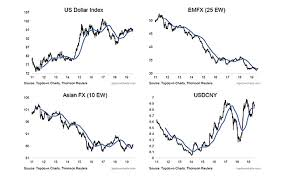 Dxy 10 Year Chart Us Dollar Index Calm Before The Storm See It Market