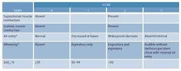 Prednisolone Or Dexamethasone For Pediatric Asthma
