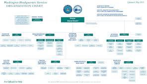 Whs Organization Chart Astronomy Organizational Chart Company Org Chart Full Png