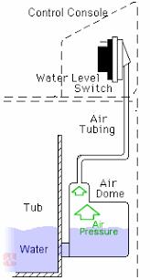 water level switch washing machine. Modren Switch Water Level Control In Panel In Switch Washing Machine