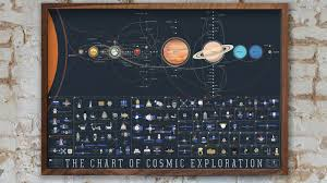Chart Of Cosmic Exploration One Poster Contains The History Of Space Exploration The Verge