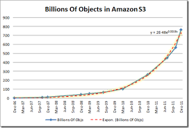 Exponential Growth Chart Amazon S3s Exponential Growth