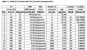 Centimorgan Dna Chart Total Centimorgans Vs Shared Dna Segments Genealogy