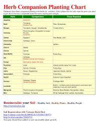 Herb Companion Planting Chart Herbal Gardens