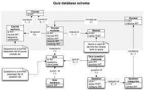 Bank Database Design Tables Improving Moodle Import Part 1 The Database Schema E