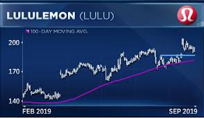 Lululemon Stock Chart Watch This Level In Lululemon As Fellow Athleisure Giant
