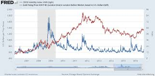 10 Year Chart Gold Prices Gold Price Slips Despite Vix Volatility Jump Bullion Directory