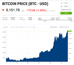 Bitcoin To Inr Chart Bitcoin Spikes To Its Highest Level In A Year After Facebook